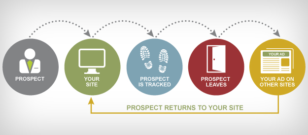 Use Internet & display remarketing to re-capture previously lost visitors